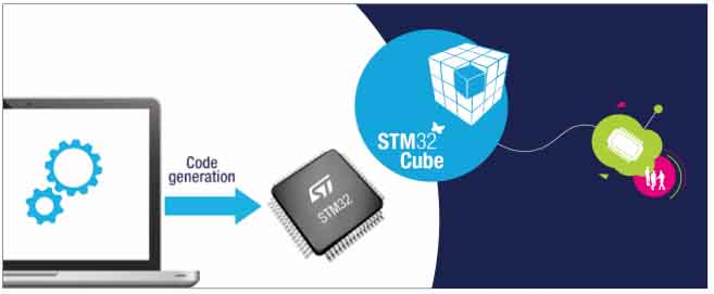 STM32F4 Начнем программировать CubeMX! - ElectroProg